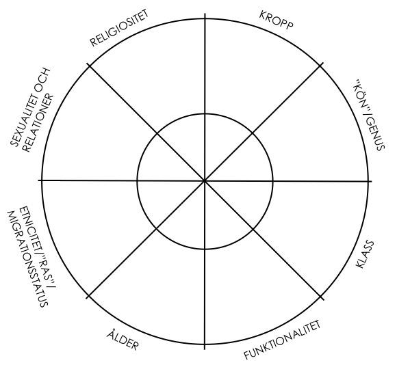 Positionskarta